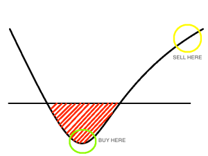 Graph showing the 'sweet spot' to buy at (in red and circled in green)